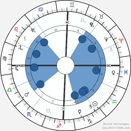 Hayim Nahman Bialik wikipedia, horoscope, astrology, instagram