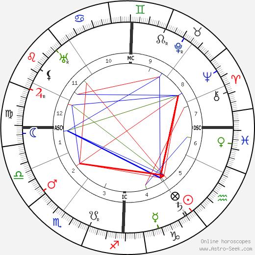 Хаим Нахман Бялик Hayim Nahman Bialik день рождения гороскоп, Hayim Nahman Bialik Натальная карта онлайн