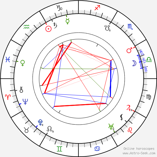 Johannes Vilhelm Jensen birth chart, Johannes Vilhelm Jensen astro natal horoscope, astrology