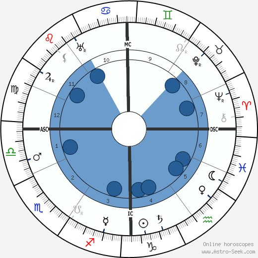 Saint Thérèse of Lisieux horoscope, astrology, sign, zodiac, date of birth, instagram