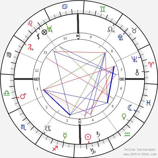Saint Thérèse of Lisieux astro natal birth chart, Saint Thérèse of Lisieux horoscope, astrology