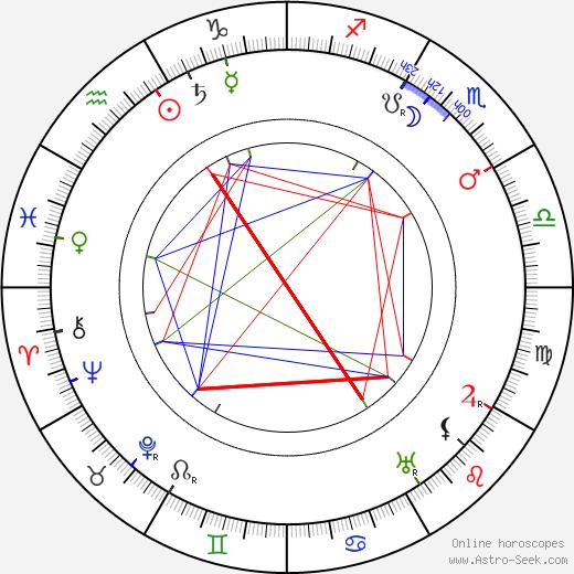 Sidonie Gabrielle Colett tema natale, oroscopo, Sidonie Gabrielle Colett oroscopi gratuiti, astrologia