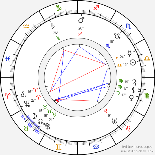 Alexey Shchusev birth chart, biography, wikipedia 2019, 2020