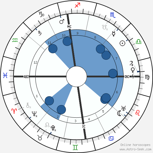 Fernand Gregh wikipedia, horoscope, astrology, instagram