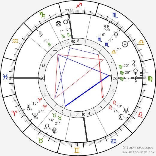 Fernand Gregh birth chart, biography, wikipedia 2019, 2020