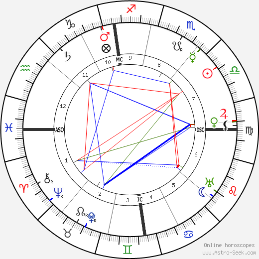 Fernand Gregh birth chart, Fernand Gregh astro natal horoscope, astrology