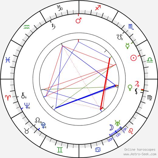 Henri Delannoy astro natal birth chart, Henri Delannoy horoscope, astrology