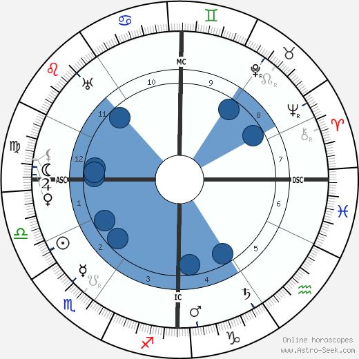 Ivanoe Bonomi wikipedia, horoscope, astrology, instagram