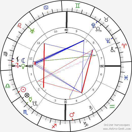 Ivanoe Bonomi tema natale, oroscopo, Ivanoe Bonomi oroscopi gratuiti, astrologia