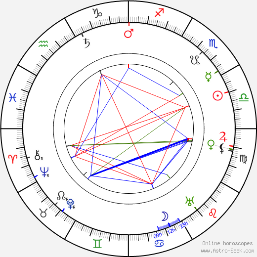 Norman Selby birth chart, Norman Selby astro natal horoscope, astrology