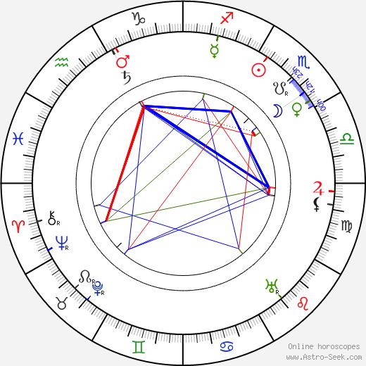 Anna Maria Tilschová birth chart, Anna Maria Tilschová astro natal horoscope, astrology