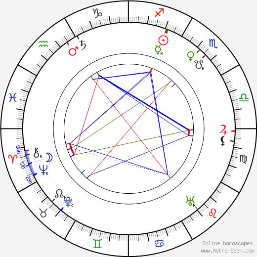 Božena Benešová birth chart, Božena Benešová astro natal horoscope, astrology