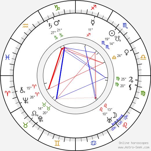 Charles Penrose birth chart, biography, wikipedia 2019, 2020
