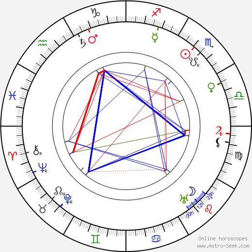 Charles Penrose birth chart, Charles Penrose astro natal horoscope, astrology