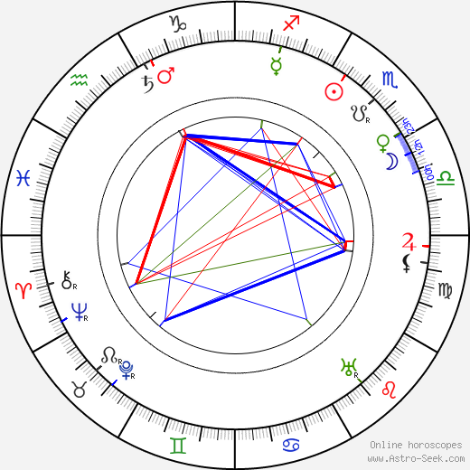 Charles Wellesley birth chart, Charles Wellesley astro natal horoscope, astrology
