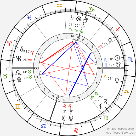 Emile Guillaumin birth chart, biography, wikipedia 2019, 2020
