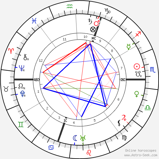 Emile Guillaumin birth chart, Emile Guillaumin astro natal horoscope, astrology