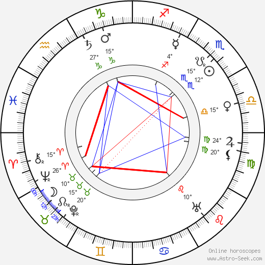 G E Moore birth chart, biography, wikipedia 2019, 2020