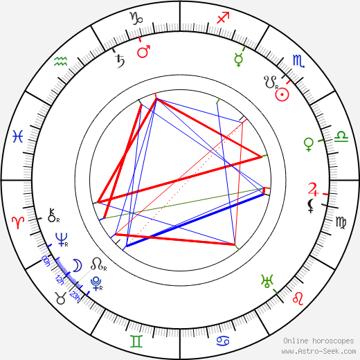 G E Moore birth chart, G E Moore astro natal horoscope, astrology