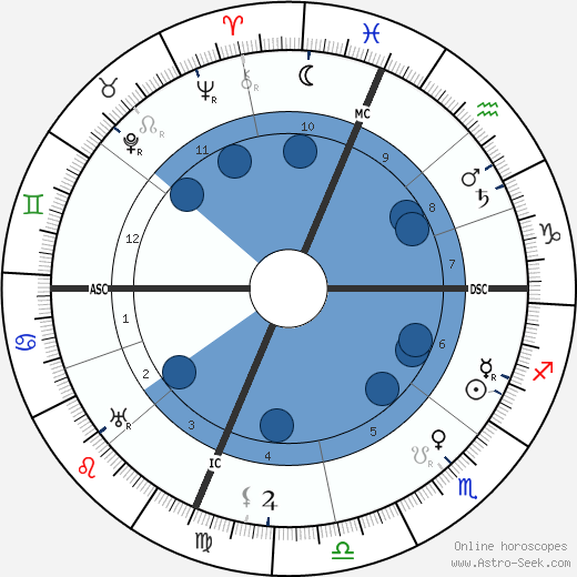 Mary Adams Lloyd wikipedia, horoscope, astrology, instagram