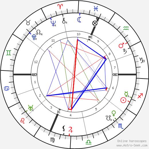 Mary Adams Lloyd birth chart, Mary Adams Lloyd astro natal horoscope, astrology