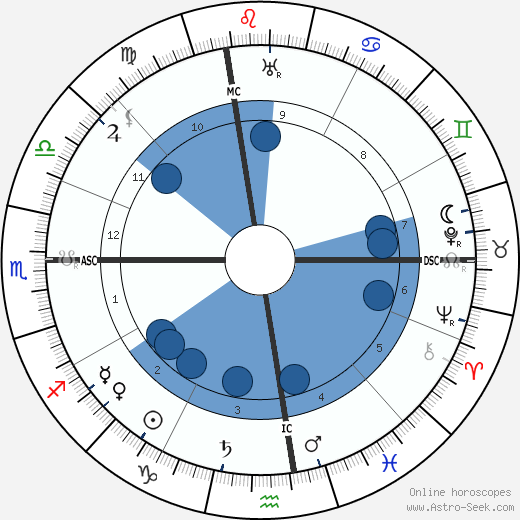 Al E. Smith wikipedia, horoscope, astrology, instagram