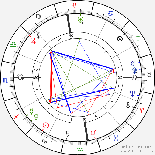 Al E. Smith astro natal birth chart, Al E. Smith horoscope, astrology