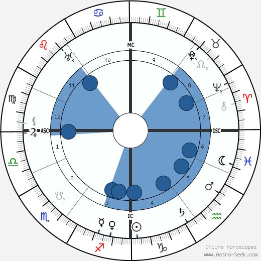 Harry Brittain wikipedia, horoscope, astrology, instagram