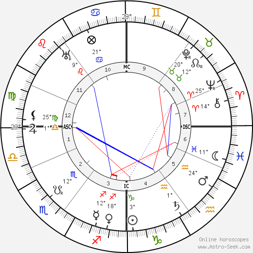 Harry Brittain birth chart, biography, wikipedia 2019, 2020