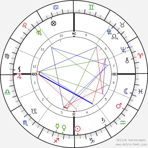 Harry Brittain birth chart, Harry Brittain astro natal horoscope, astrology