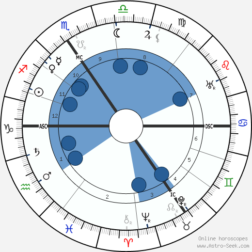 Joseph Jongen wikipedia, horoscope, astrology, instagram