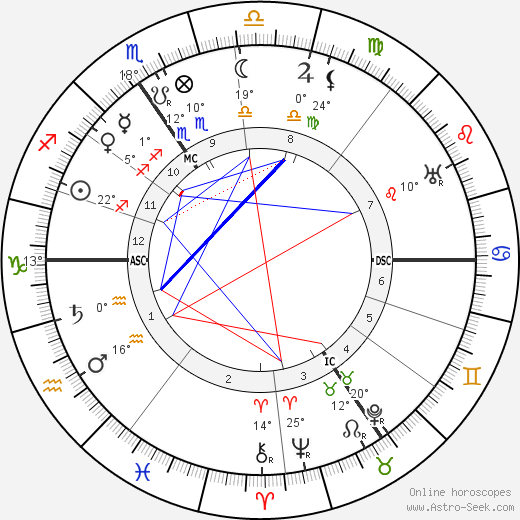 Joseph Jongen birth chart, biography, wikipedia 2019, 2020