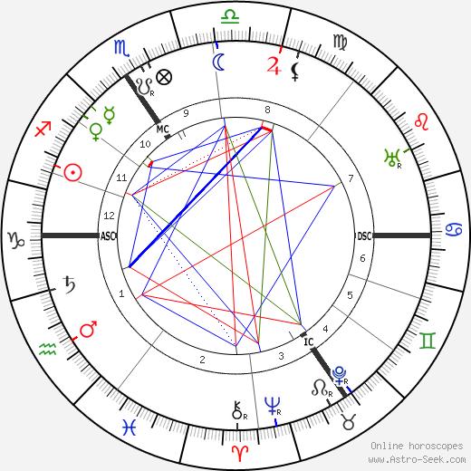 Joseph Jongen astro natal birth chart, Joseph Jongen horoscope, astrology