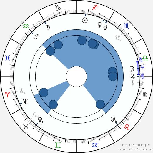 Valery Bryusov wikipedia, horoscope, astrology, instagram