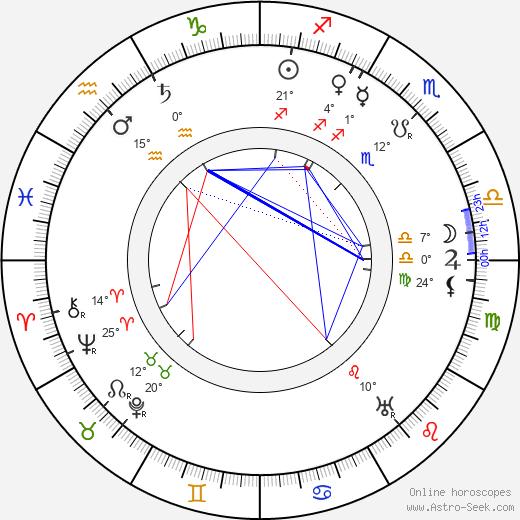 Valery Bryusov birth chart, biography, wikipedia 2019, 2020