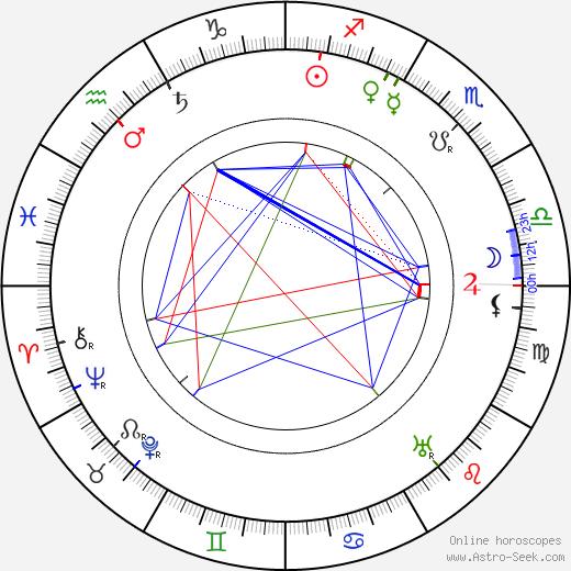 Valery Bryusov birth chart, Valery Bryusov astro natal horoscope, astrology