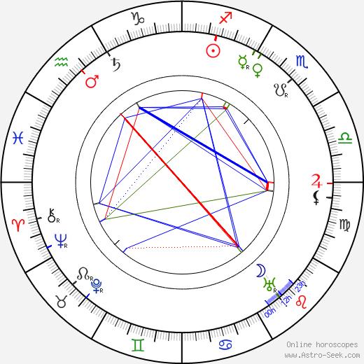 Willa Sibert Cather birth chart, Willa Sibert Cather astro natal horoscope, astrology