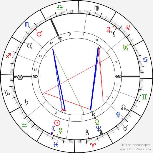 Enrico Caruso tema natale, oroscopo, Enrico Caruso oroscopi gratuiti, astrologia