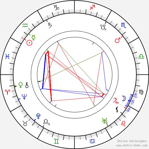 Feodor Chaliapin Sr. astro natal birth chart, Feodor Chaliapin Sr. horoscope, astrology