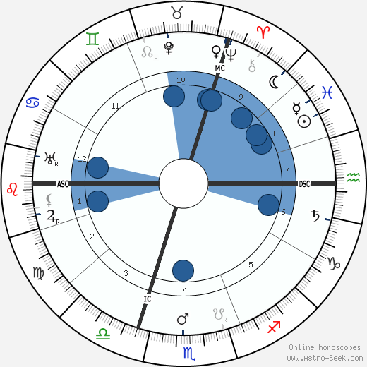 Georges Theunis wikipedia, horoscope, astrology, instagram