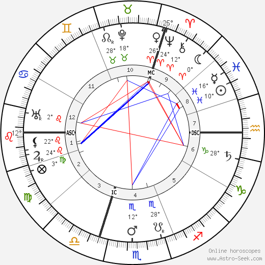 Georges Theunis birth chart, biography, wikipedia 2019, 2020