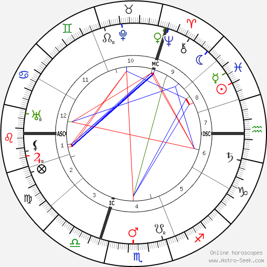 Georges Theunis birth chart, Georges Theunis astro natal horoscope, astrology