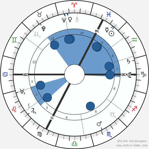 Jean Jacques Waltz horoscope, astrology, sign, zodiac, date of birth, instagram