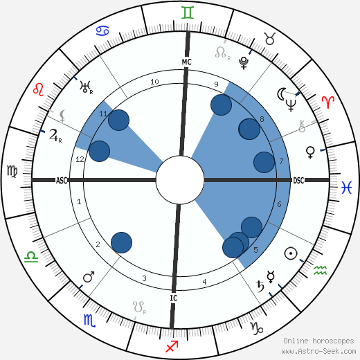 Konstantin von Neurath horoscope, astrology, sign, zodiac, date of birth, instagram