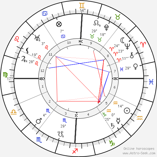 Konstantin von Neurath birth chart, biography, wikipedia 2019, 2020