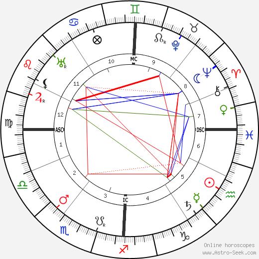 Konstantin von Neurath astro natal birth chart, Konstantin von Neurath horoscope, astrology
