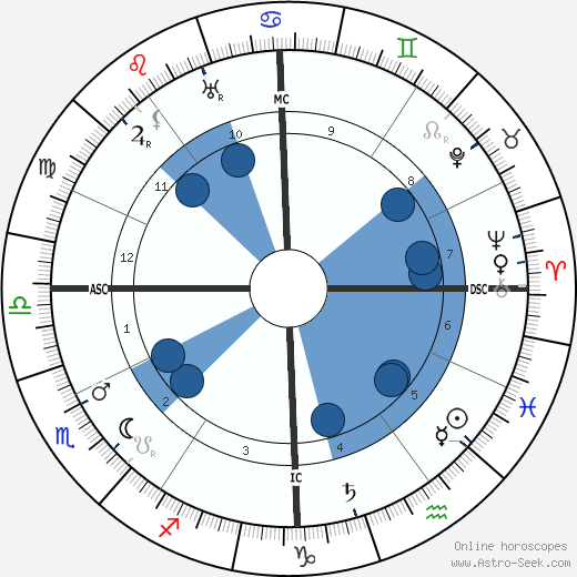 Louis Feuillade wikipedia, horoscope, astrology, instagram