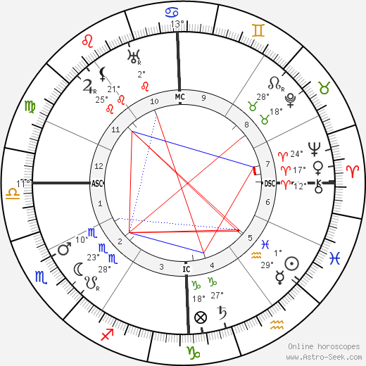 Louis Feuillade birth chart, biography, wikipedia 2019, 2020