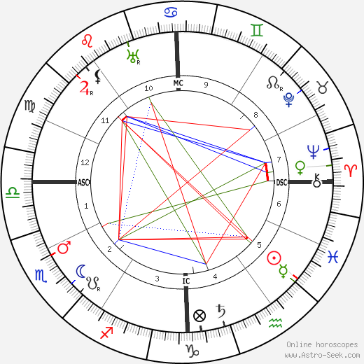 Louis Feuillade astro natal birth chart, Louis Feuillade horoscope, astrology