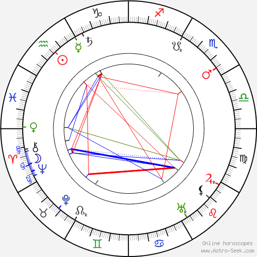 Maurice Tourneur astro natal birth chart, Maurice Tourneur horoscope, astrology